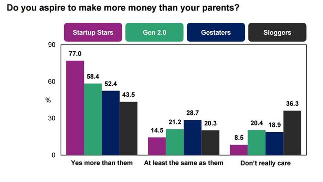 Start-up Stars and Gen 2.0s were most likely to want to earn more than their parents. Picture: CoreData Class Systems Survey