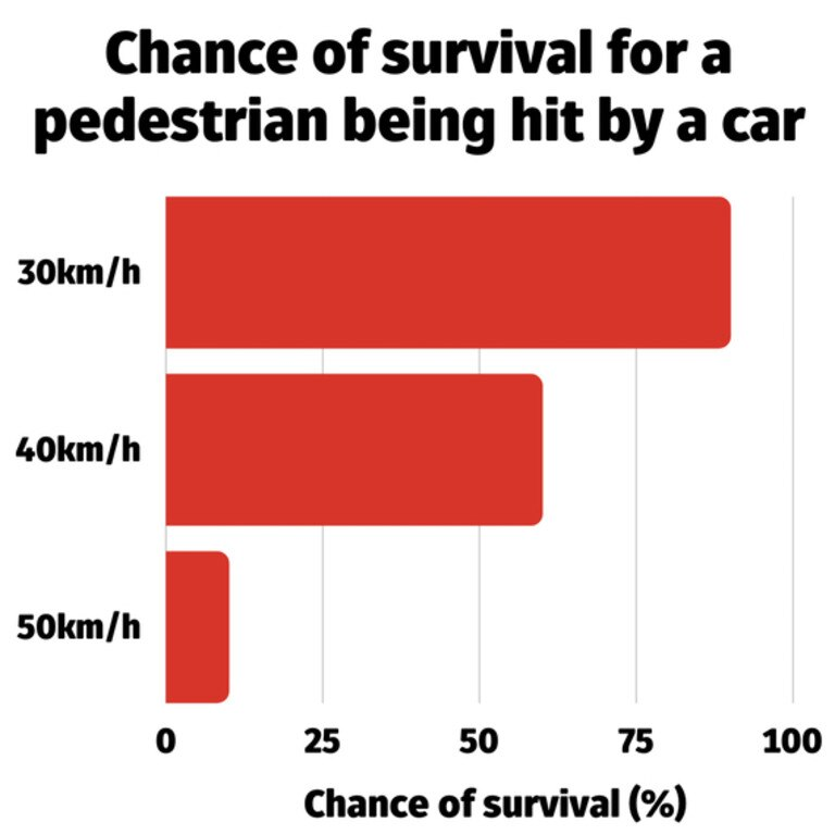 The chance of survival jumps from just 10 per cent at 50km/h to 90 per cent at 30km/h. Picture: The Conversation/NSW Transport Metropolitan Roads (2019)