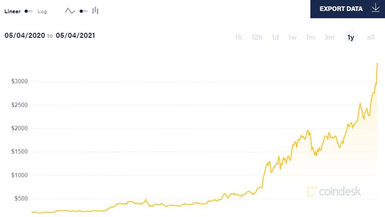 The price of Ethereum has exploded this year. Picture: Coindesk