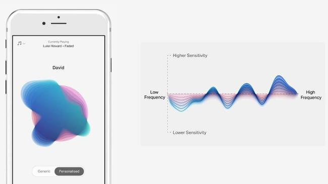 Your hearing profile uses colours and shapes to supply all the information about your hearing sensitivity to different tones.