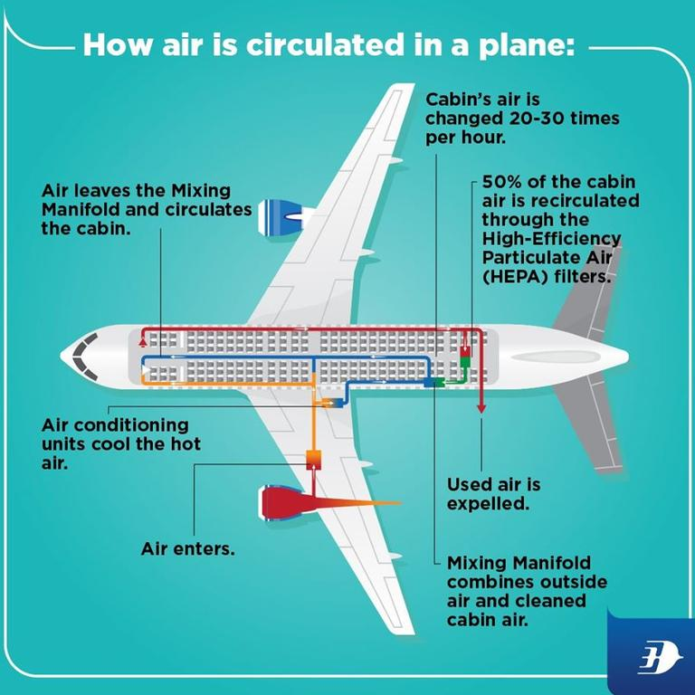 How air is circulated in a plane. Picture: Facebook – Malaysia Airlines.
