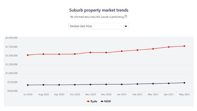 According to Westpac's Property Market Research tool, the median sale price of the NSW suburb of Ryde has steadily increased throughout the last year. Picture: Westpac.