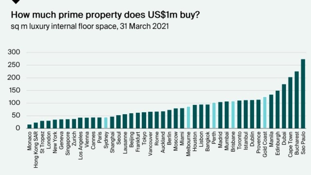 Australia's prestige market compared to other nations.