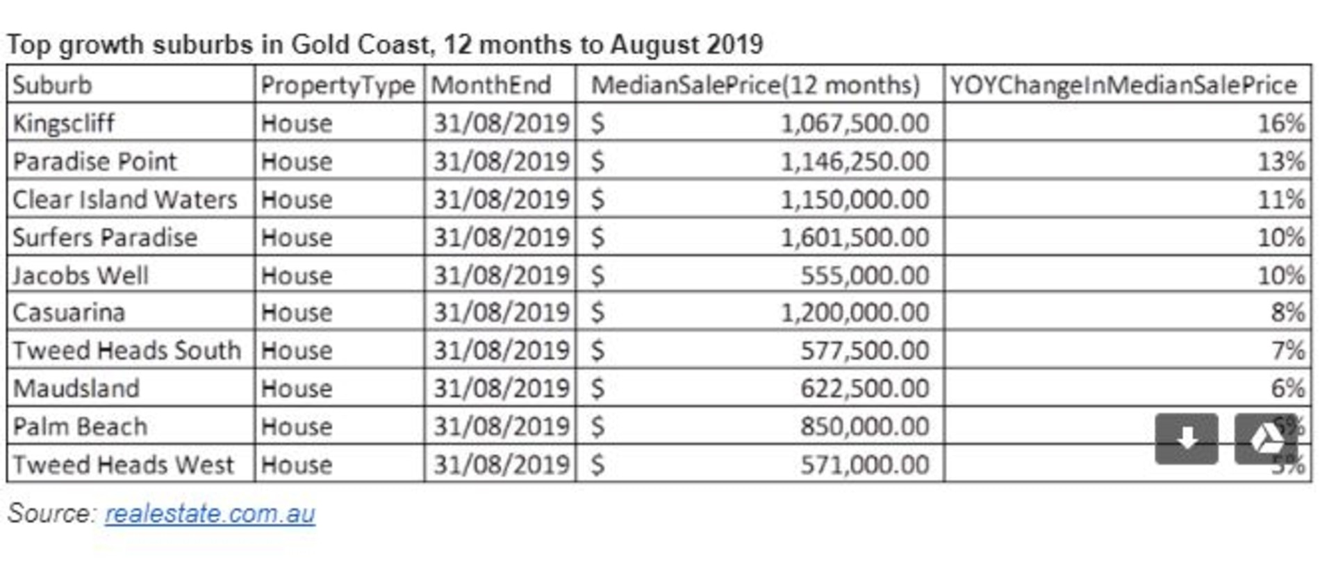 Top suburbs in the 12 months to August. Table: realestate.com.au