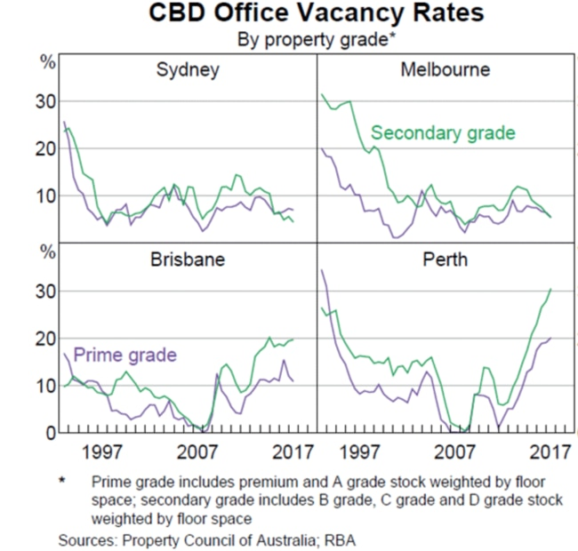 While Perth is the only big Australian city with a spike in vacancies, if Sydney and Melbourne start to see more 'For Lease' signs, we could be in trouble.