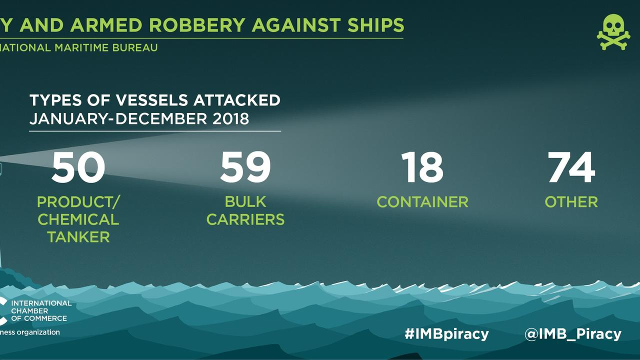 Not only are pirates still real, they're a huge threat on the high seas. Picture: International Chamber of Commerce International Maritime Bureau