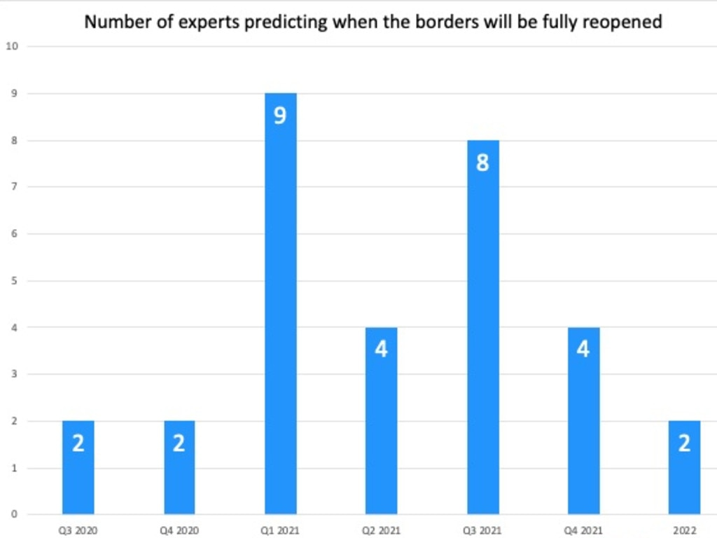 Finder graph shows the number of experts predicting when borders will be open again.