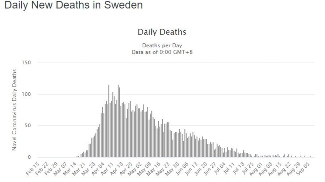 Deaths in Sweden have dropped to an average of one per day. Picture: Worldmeters.