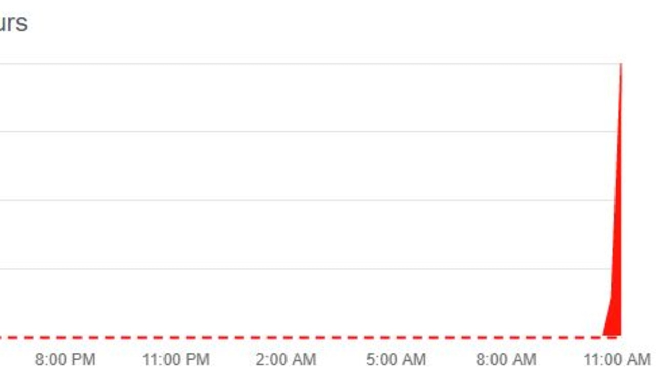 At 11.07am (AEST) reports for Gmail being down surged.