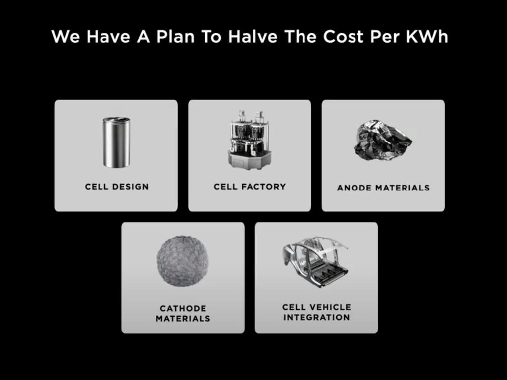 Tesla has promised a 56 per cent reduction in KWh production costs.