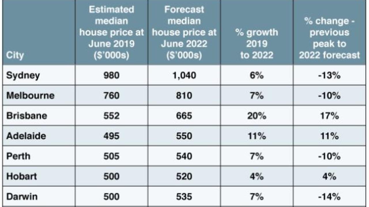 Forecast Median House Price Growth 2019 - 2022, Australian Capital Cities. Source: BIS Oxford Economics.