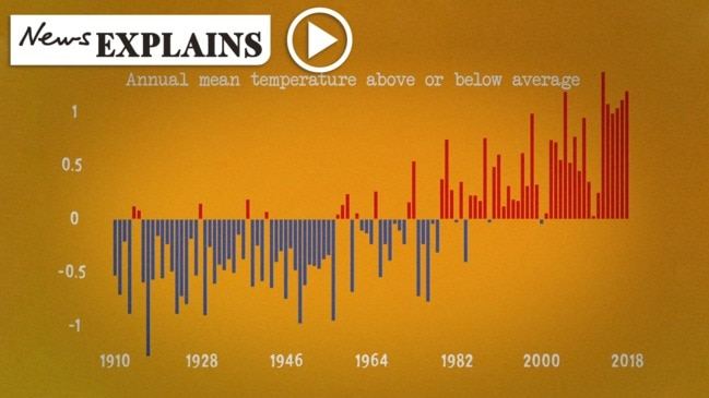 100 years of heatwaves in Australia
