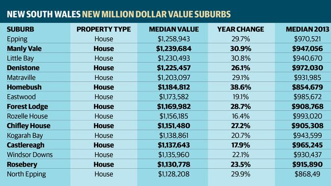 Has your suburb made the list ... IThe top 15 new million dollar median suburbs in New South Wales. Source: CoreLogic/ RP Data.