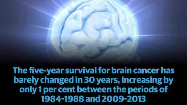 Brain cancer in Australia.