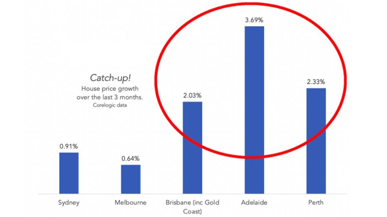 Brisbane, Adelaide and Perth have seen a surge in house price growth.