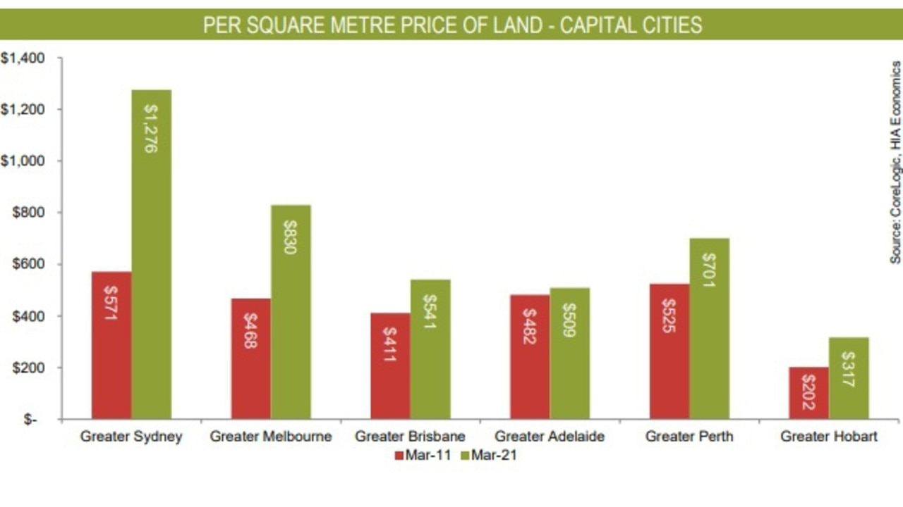 Sydney land prices are by far the most expensive among capitals.
