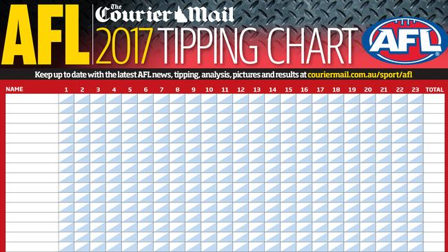The Courier-Mail's AFL 2017 tipping chart