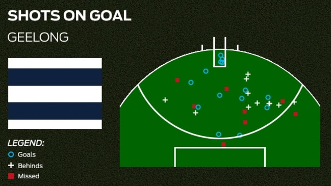 Graphic by Champion Data.