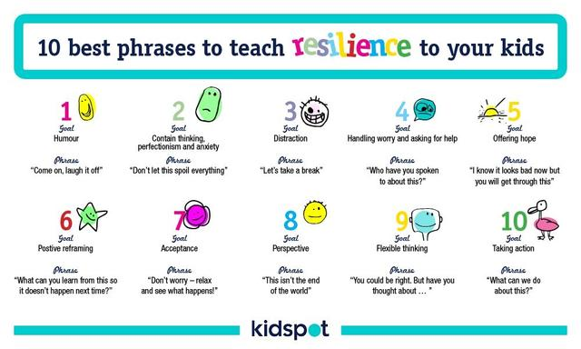 There's lots of phrases you can say to help build resilience in your kids.