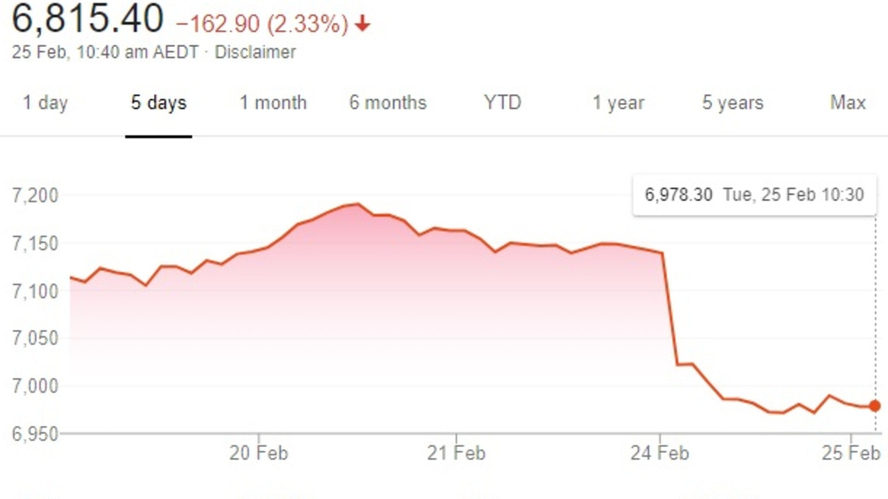 Yesterday's drop has continued into this morning for the share market.