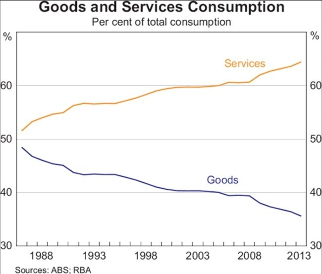For years Aussies have been spending more on services.