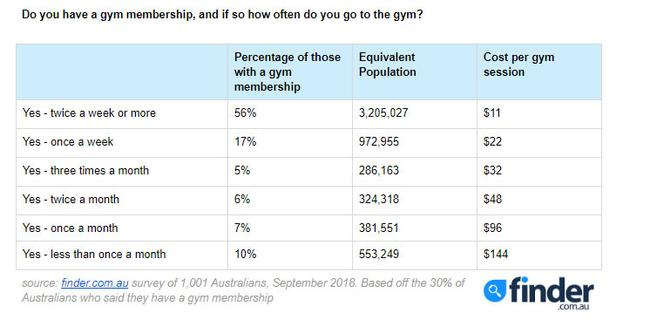 Data showing too many Australians aren't using their gym memberships.