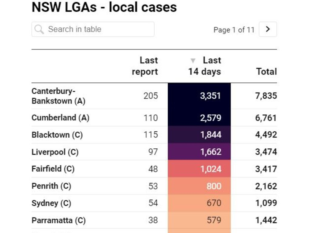 The City of Sydney LGA is not an area of concern – but has easily as many cases as them. Picture: Covid19datat.com.