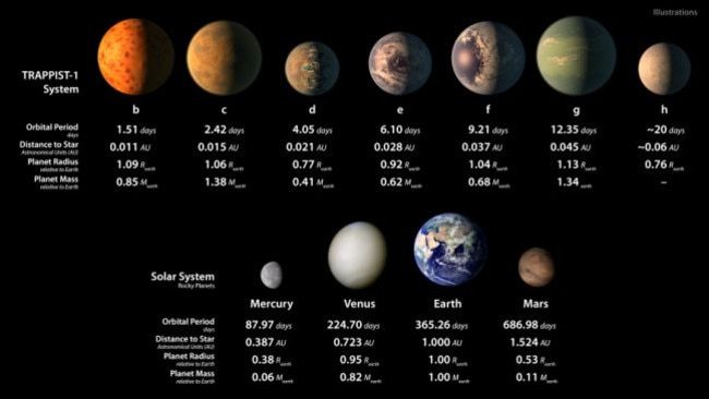 An extrapolation of the TRAPPIST-1 red dwarf planets compared to the rocky worlds in our own Solar System. Picture: NASA