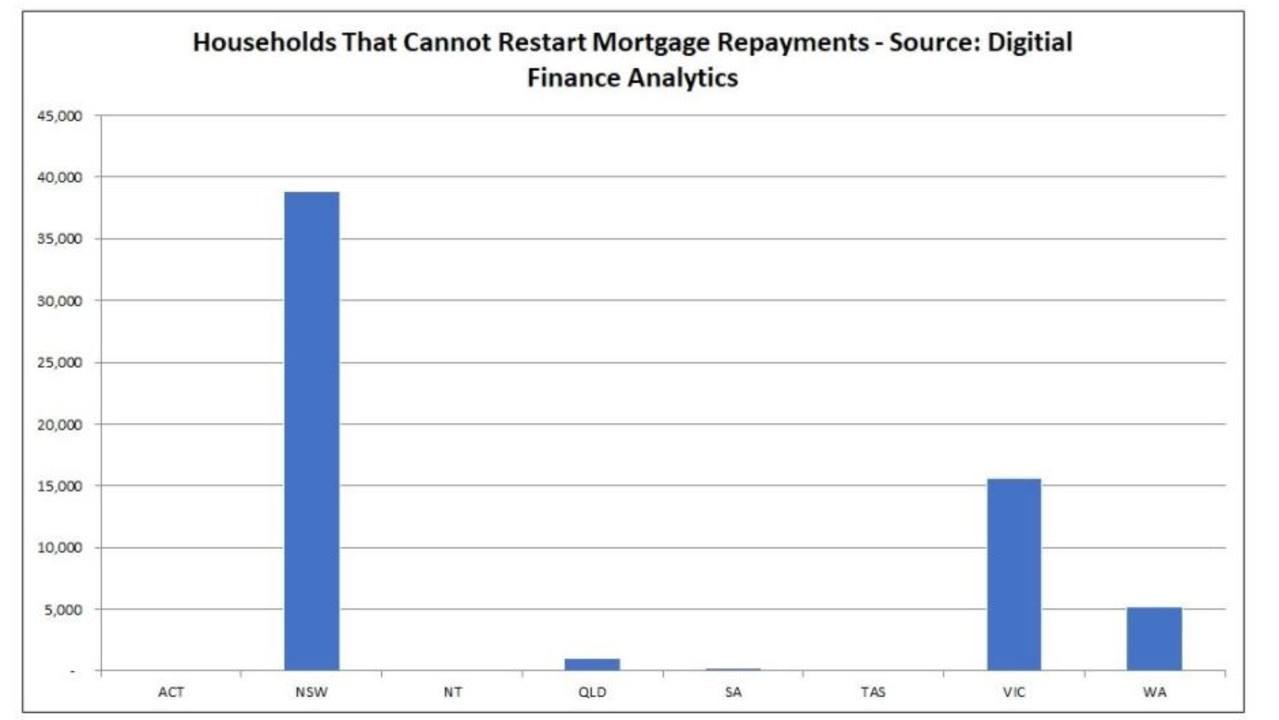 A vast amount of people won't be able to restart paying their mortgage once deferrals end, suggests Digital Finance Analytics. Picture: Supplied