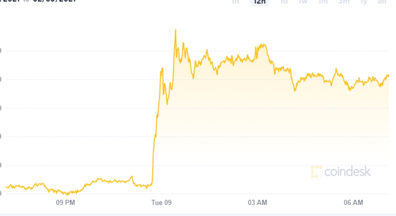 The price of bitcoin has surged. Picture: Coindesk
