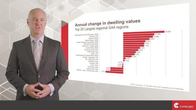 CoreLogic's November NSW housing market update